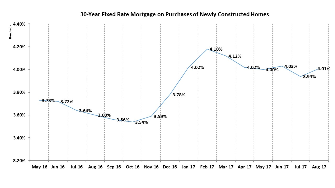 new home construction graph