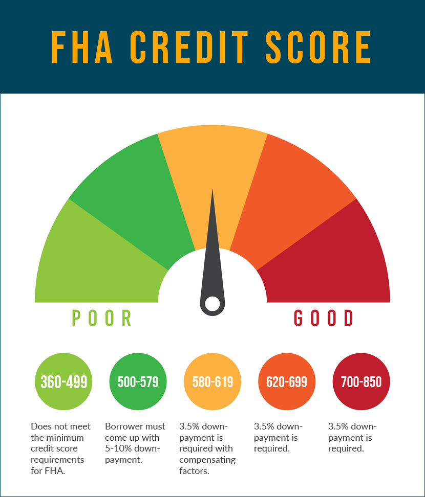 550 Credit Score Home Loan >> What Is The Minimum Credit Score For Fha Mortgage Loans In 2019