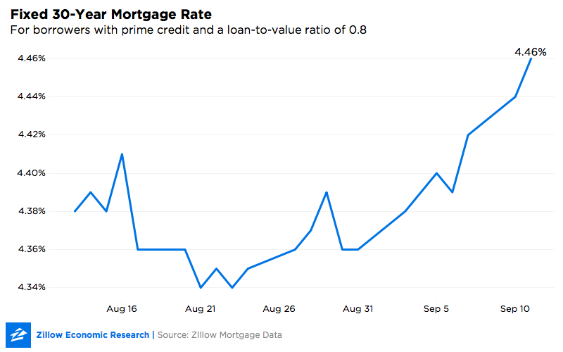 30-year refinance rates
