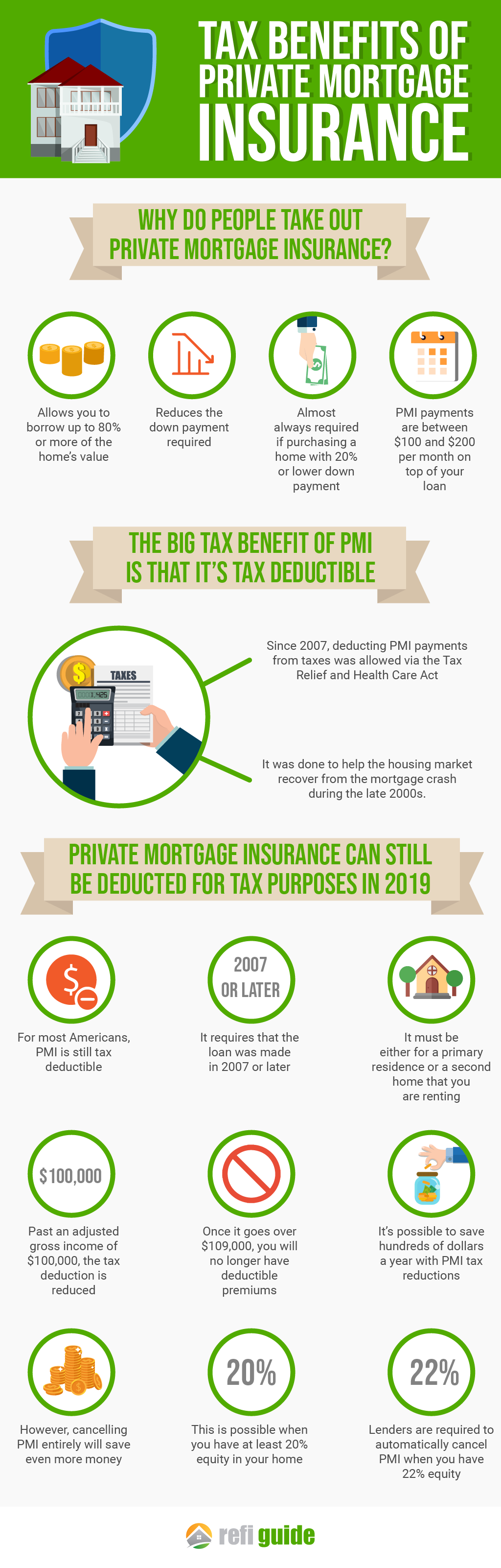Is PMI Mortgage Insurance Tax Deductible in 2019